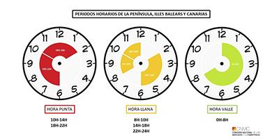 Banner periodo horario peatges